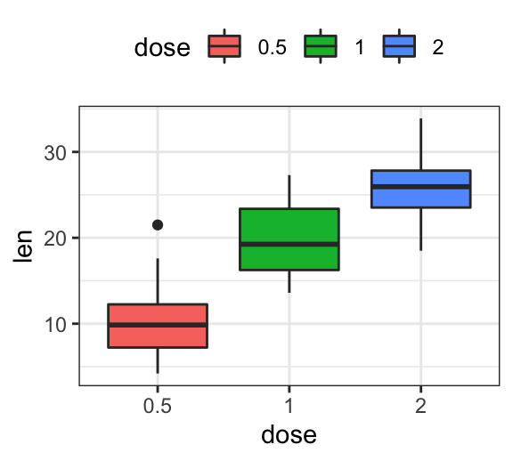 The Best GGPlot Themes You Should Know - Datanovia