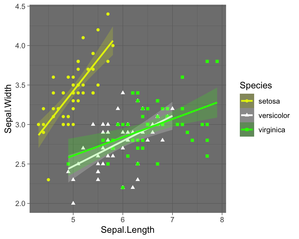 How to Improve GGPlot Theme Background Color and Grids