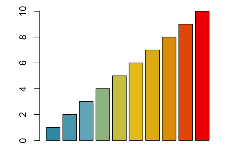 Top R Color Palettes To Know For Great Data Visualization Datanovia