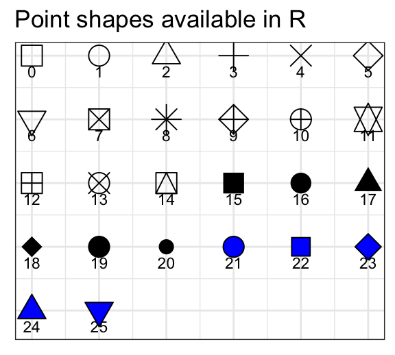 GGPLOT Point Shapes Best Tips - Datanovia