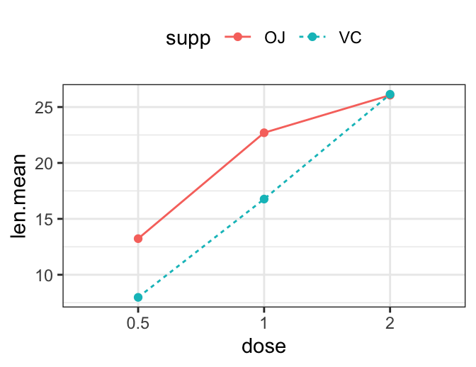 Line Types in R: The Ultimate Guide for R Base Plot and GGPLOT
