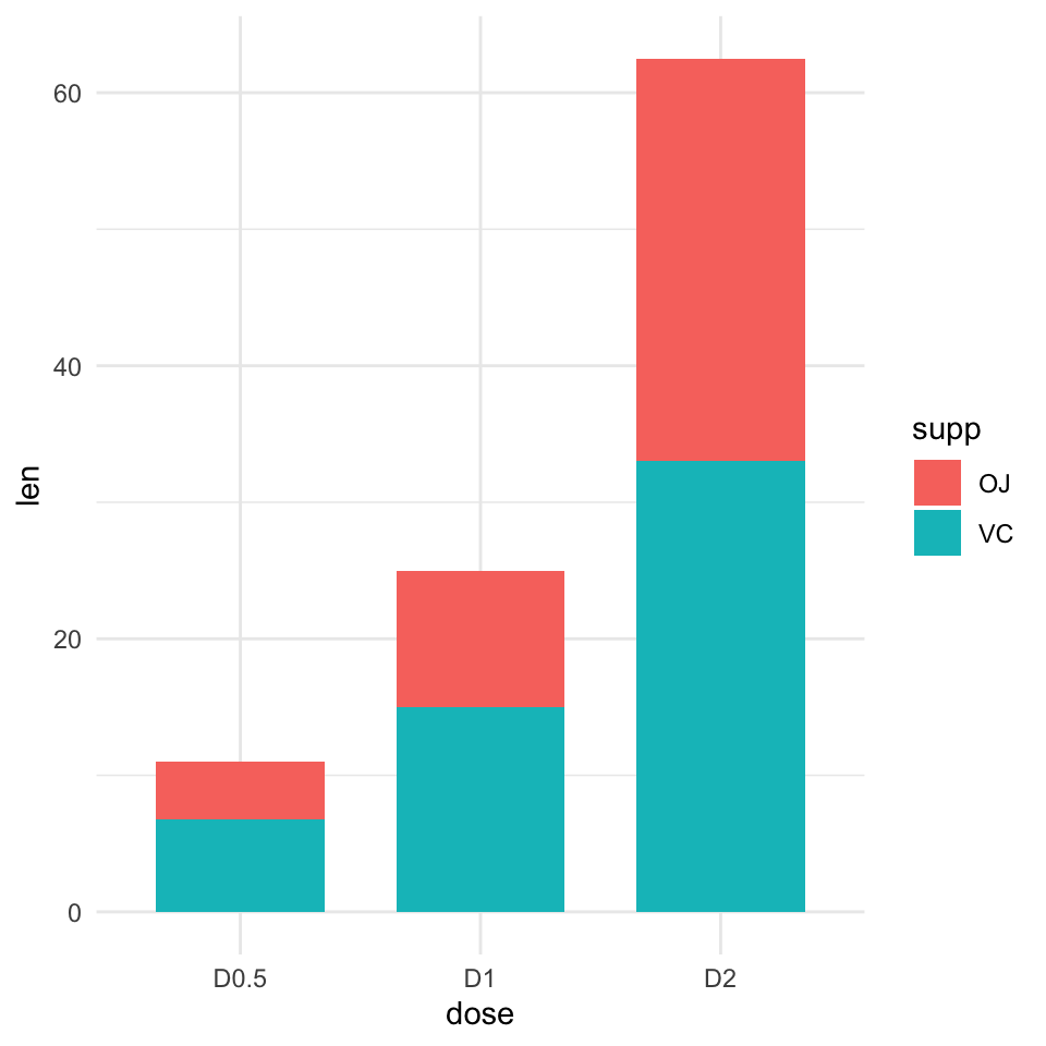 How to Create a GGPlot Stacked Bar Chart - Datanovia