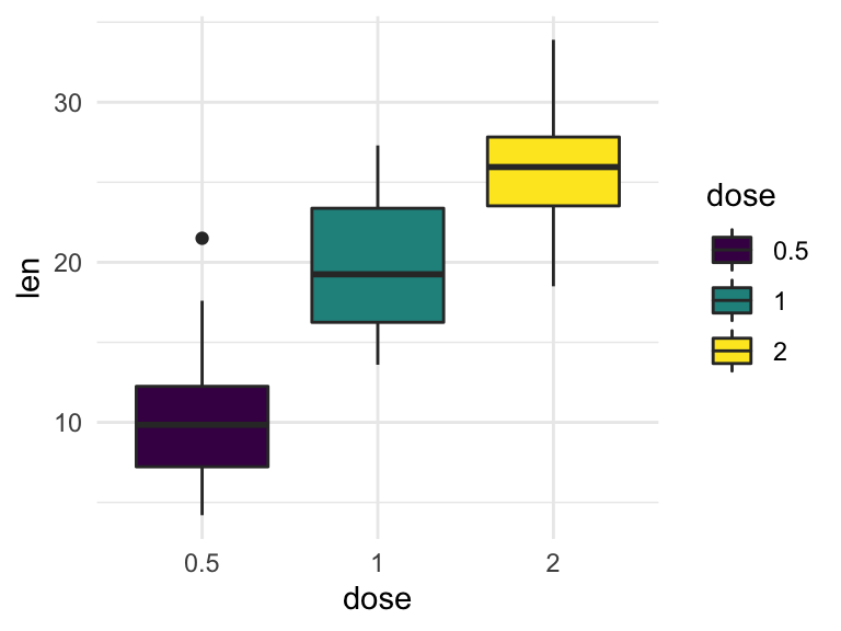 How to Change GGPlot Legend Size : The Best Reference
