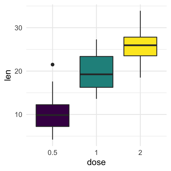 How to Remove Legend from a GGPlot : The Best Reference