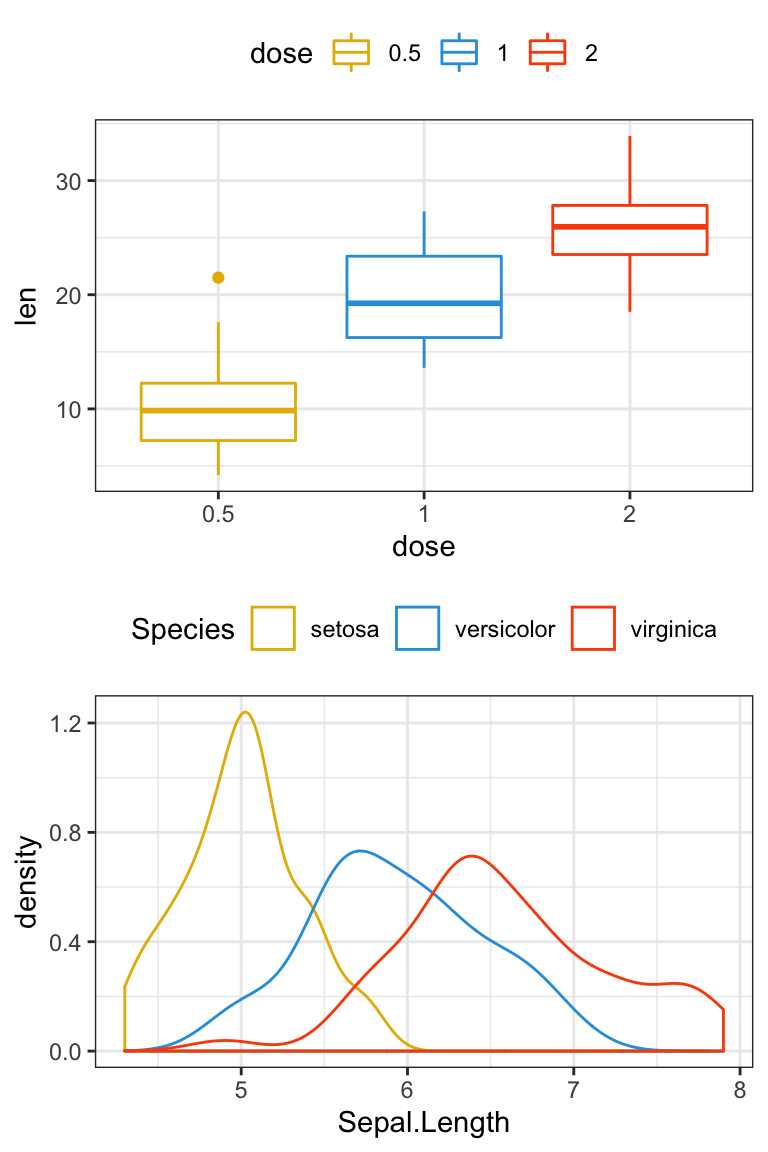GGPlot Multiple Plots Made Ridiculuous Simple Using