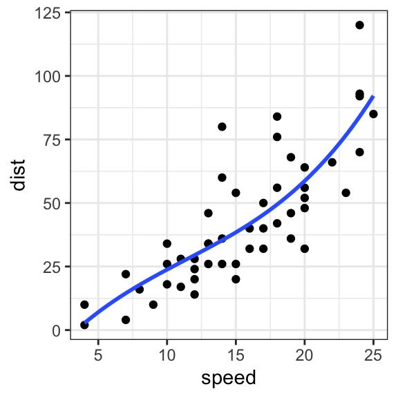 How to Plot a Smooth Line using GGPlot2 - Datanovia