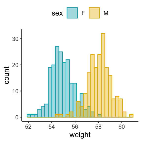 How to Create Histogram by Group in R - Datanovia