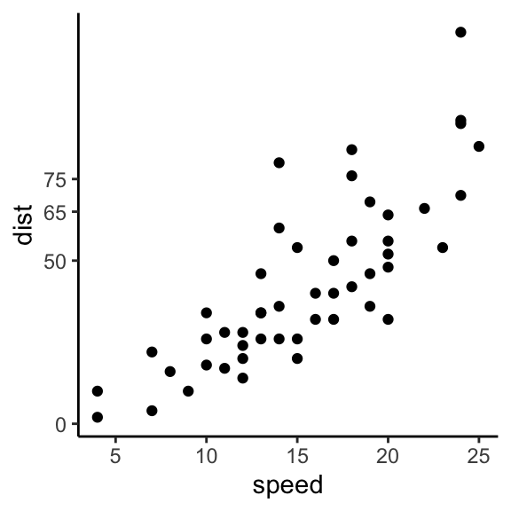 How To Set GGPlot Breaks: The Best Reference