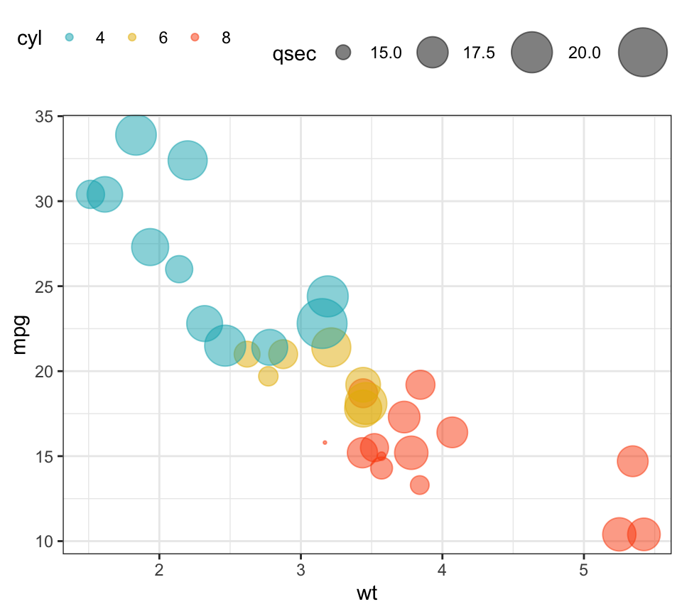 How to Create a Bubble Chart in R using GGPlot2 - Datanovia
