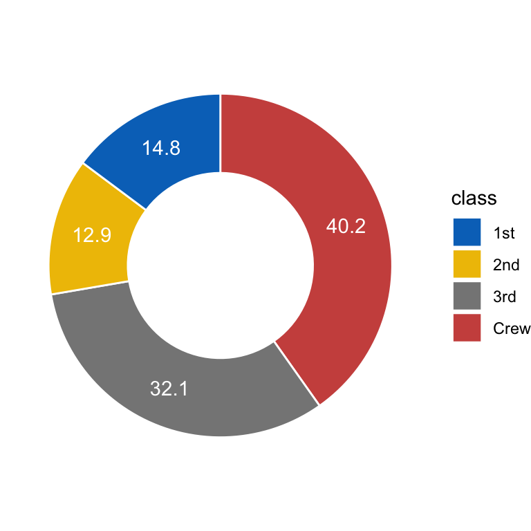 How to Create a Pie Chart in R using GGPLot2 - Datanovia