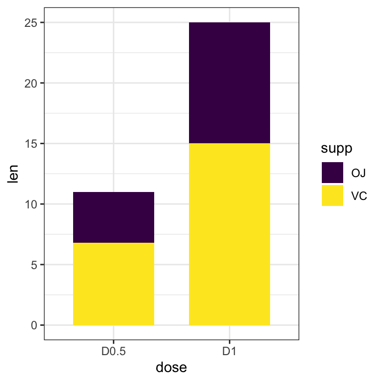 How to Subset a Dataset When Plotting with GGPLOT2 - Datanovia