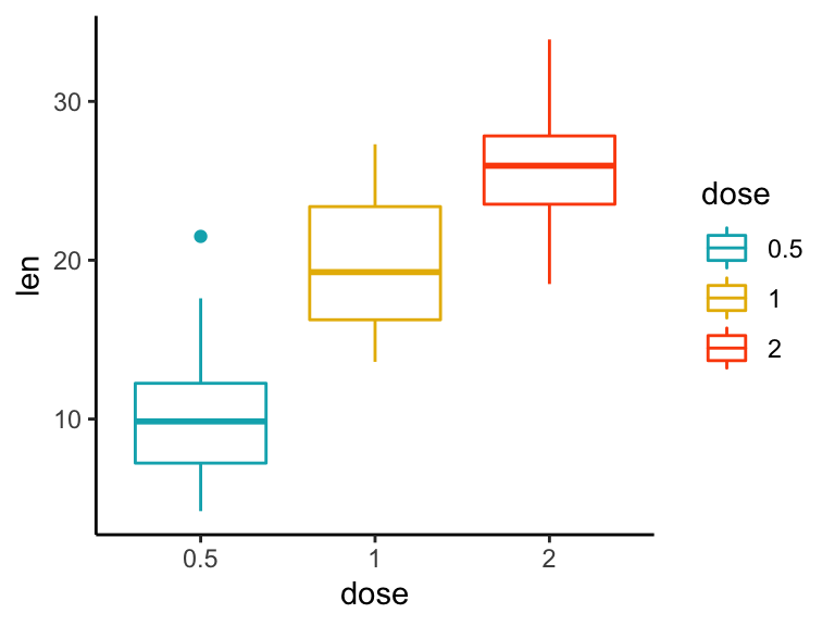 How to Change GGPlot Labels: Title, Axis and Legend: Title