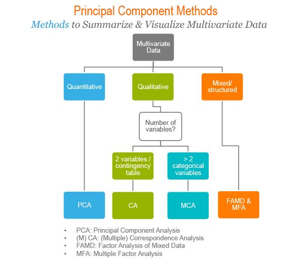 Principal component methods