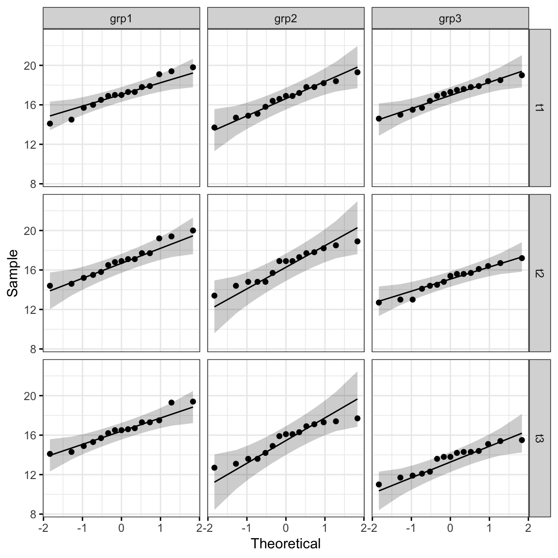 Mixed ANOVA in R: The Ultimate Guide - Datanovia