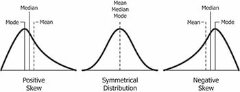 shape of distributions